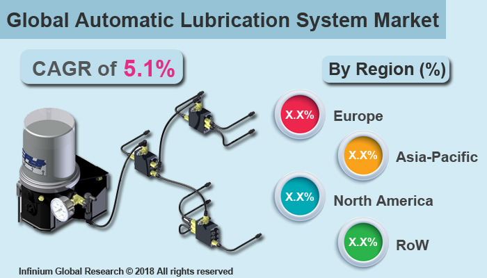 Automatic Lubrication System Market