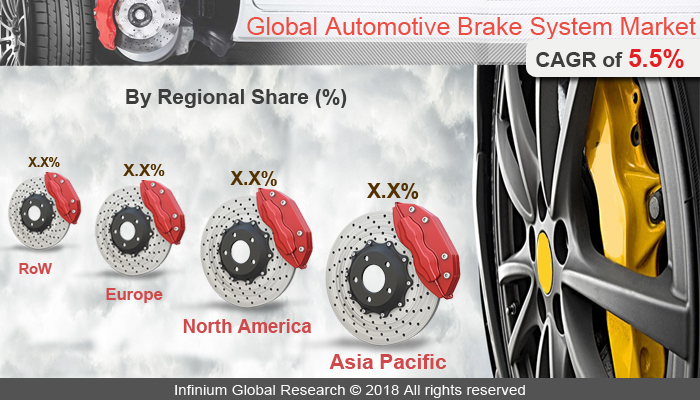 Automotive Brake System Market