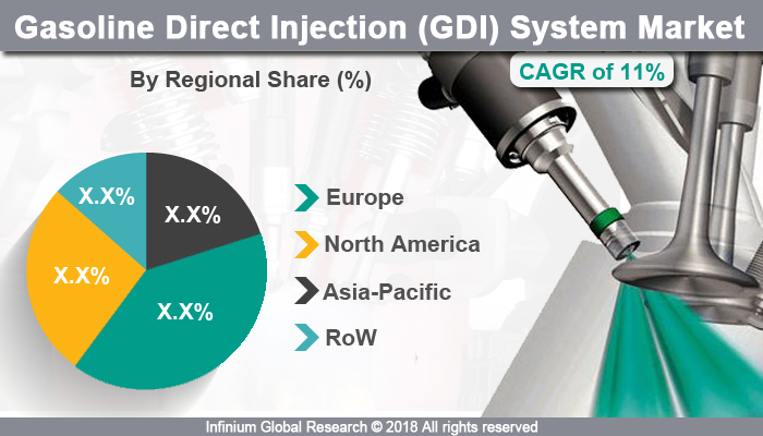 Gasoline Direct Injection (GDI) System Market