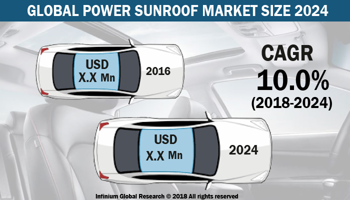 Power Sunroof Market