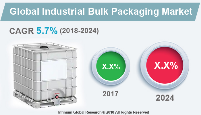 Industrial Bulk Packaging Market