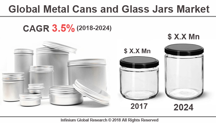 Metal Cans and Glass Jars Market