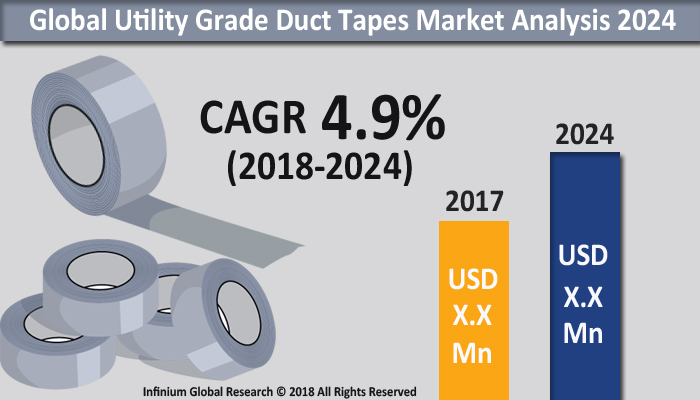 Utility Grade Duct Tapes Market