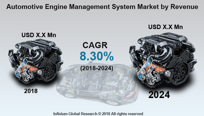 Automotive Engine Management System Market