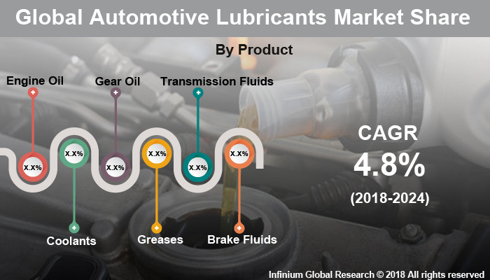 Global Automotive Lubricants Market