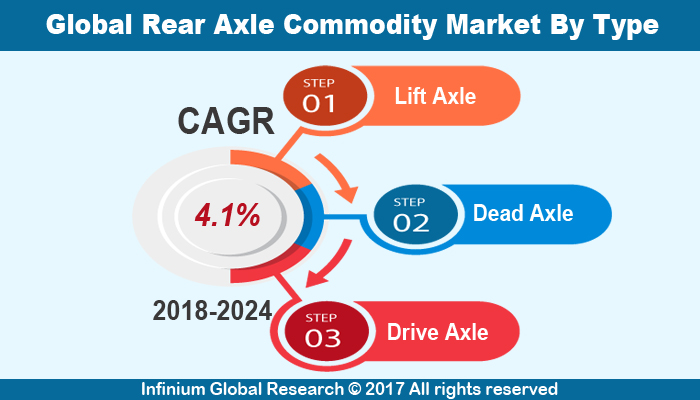 Rear Axle Commodity Market
