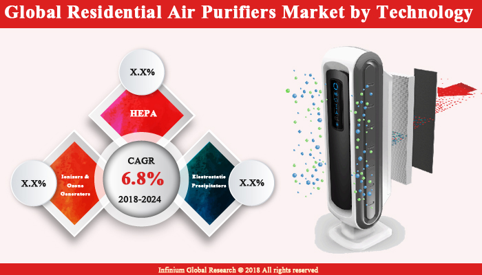 Residential Air Purifiers Market