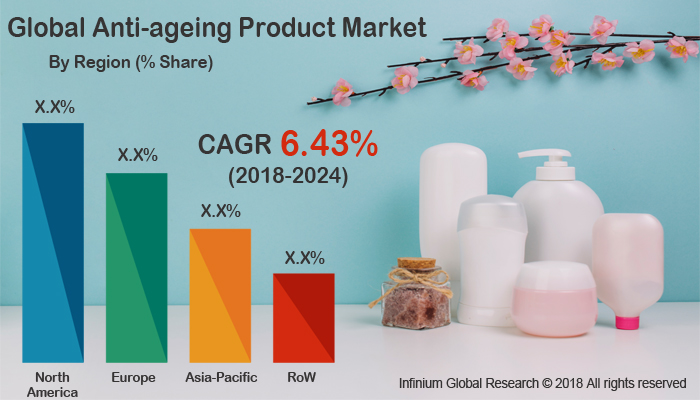 Anti-Ageing Product Market