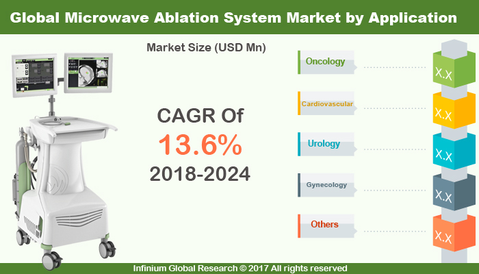 Microwave Ablation System Market