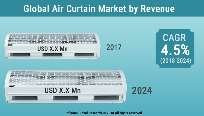 Air Curtain Market
