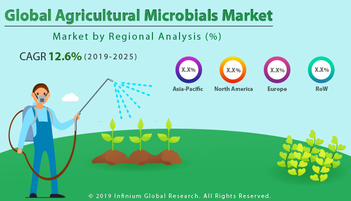 Agricultural Microbials Market