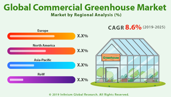Global Commercial Greenhouse Market