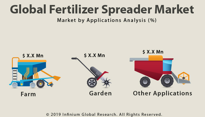 Global Fertilizer Spreader Market