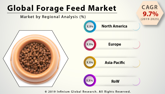 Global Forage Feed Market