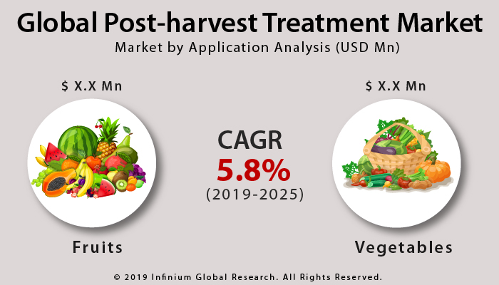 Global Post-harvest Treatment Market