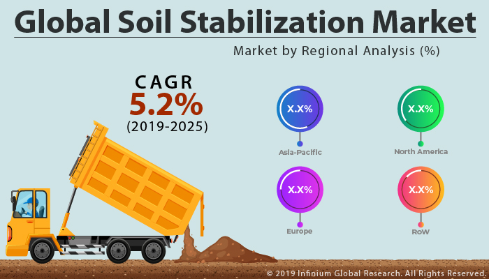 Global Soil Stabilization Market