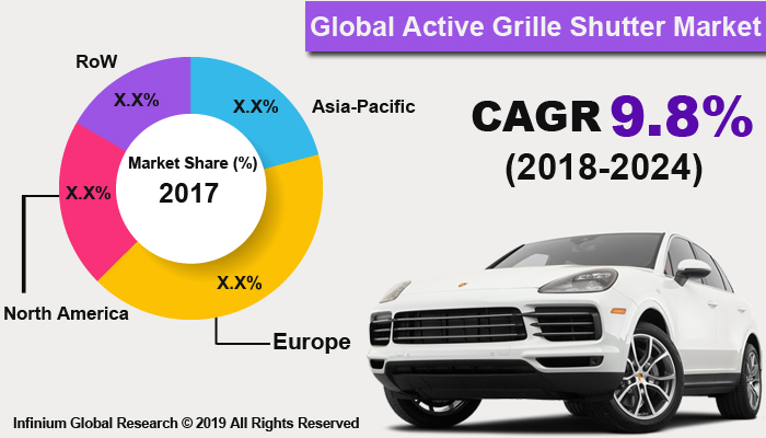 Global Active Grille Shutter Market