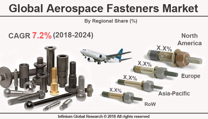 Global Aerospace Fasteners Market