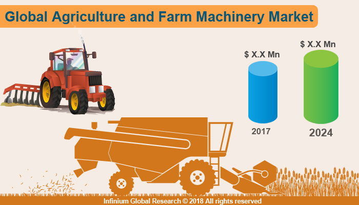 Agriculture and Farm Machinery Market