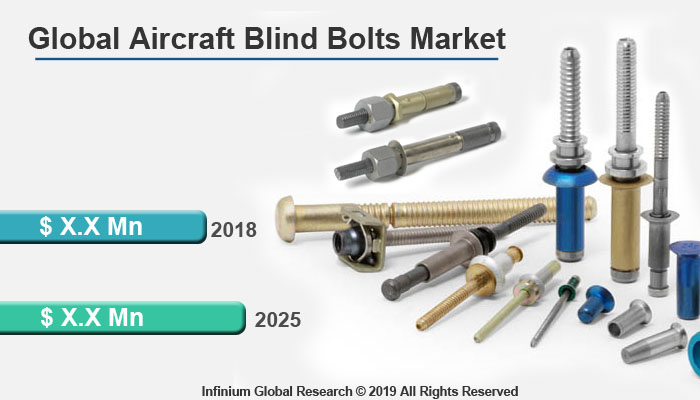 Global Aircraft Blind Bolts Market
