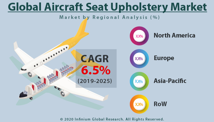 Global Aircraft Seat Upholstery Market