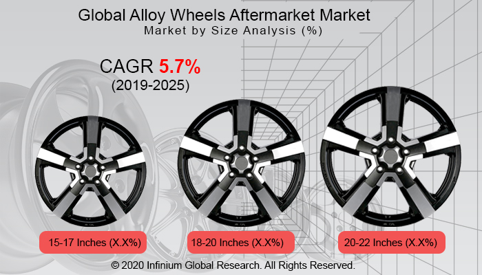 Global Alloy Wheels Aftermarket Market