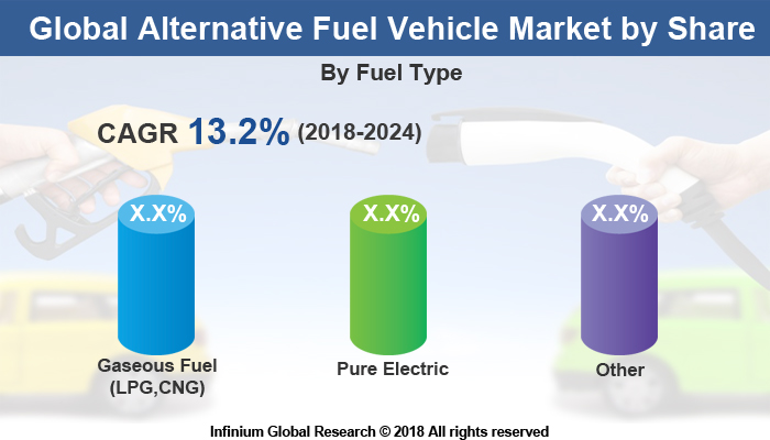 Alternative Fuel Vehicle Market