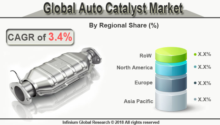 Global Auto Catalyst Market