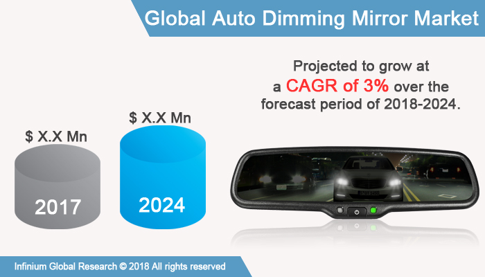Auto Dimming Mirror Market`