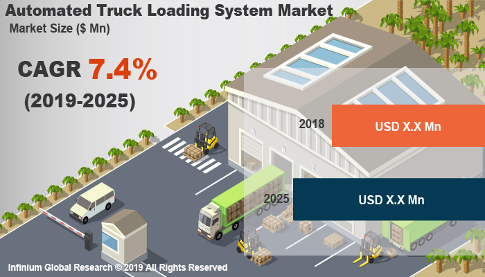 Global Automated Truck Loading System Market