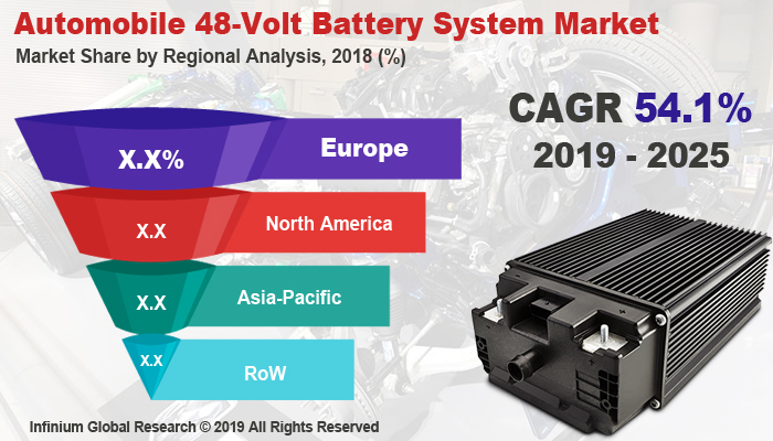 Global Automobile 48-Volt Battery System Market