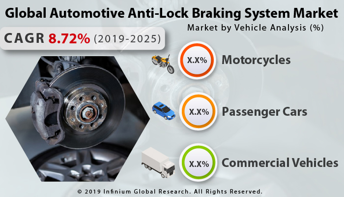 Global Automotive Anti-Lock Braking System Market