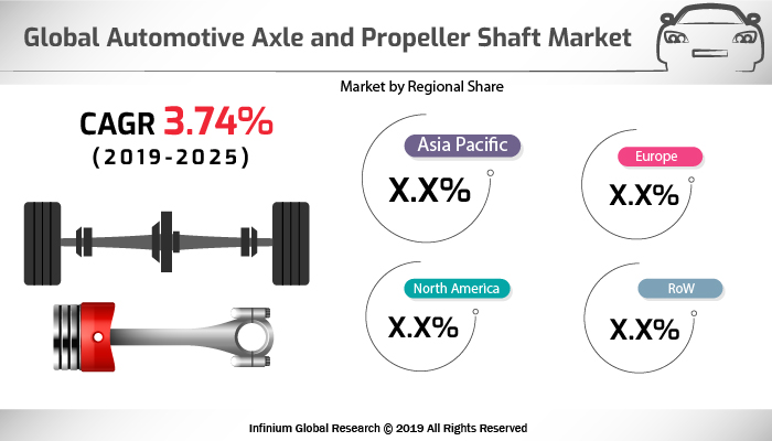 Automotive Axle and Propeller Shaft Market