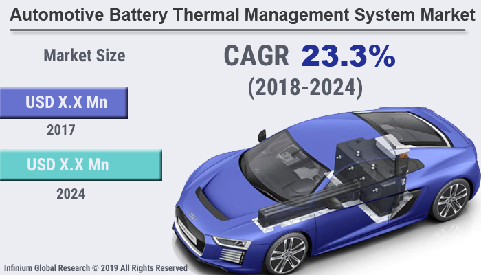 Automotive Battery Thermal Management System Market Size