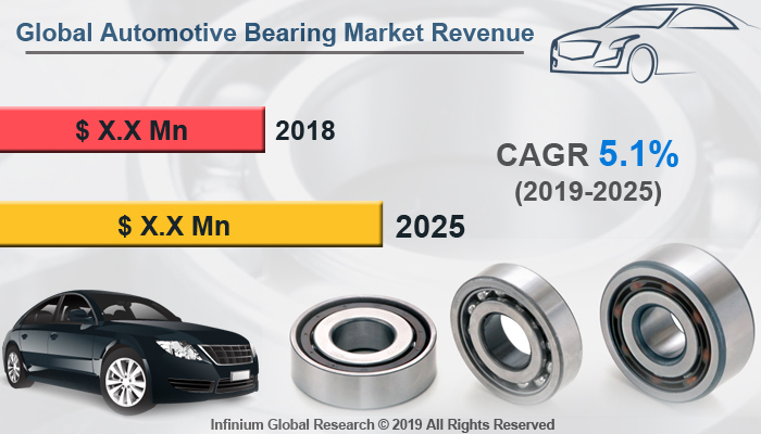 Global Automotive Bearing Market