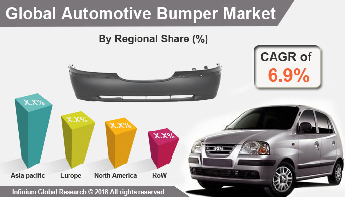 Automotive Bumper Market