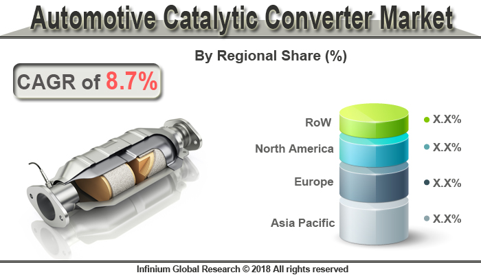 Global Automotive Catalytic Converter Market