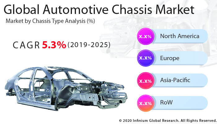 Global Automotive Chassis Market
