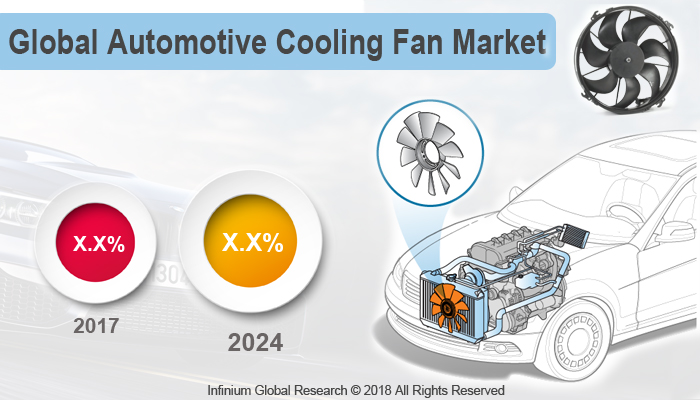 Automotive Cooling Fan Market