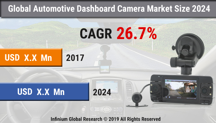 Global Automotive Dashboard Camera Market