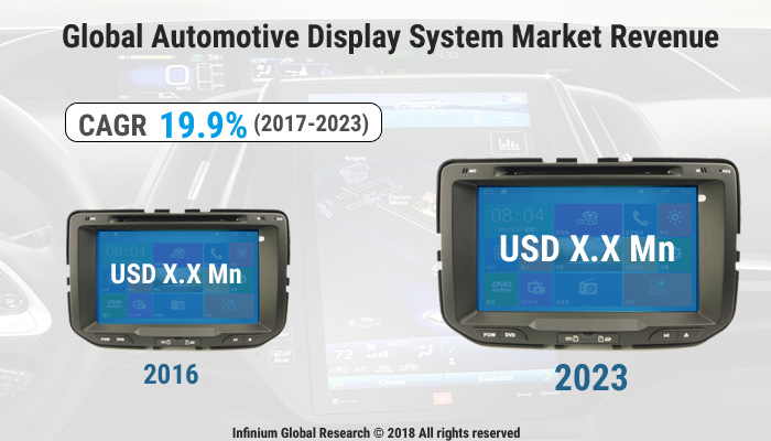 Automotive Display System Market