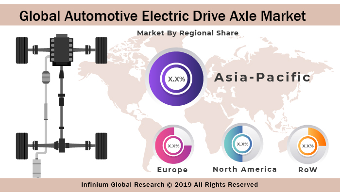 Automotive Electric Drive Axle Market