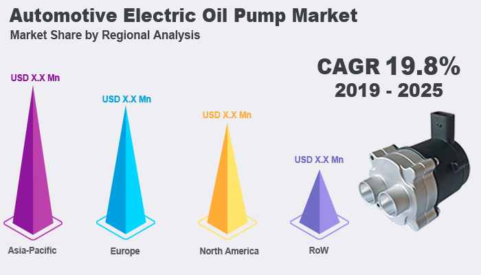 Global Automotive Electric Oil Pump Market