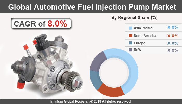 Global Automotive Fuel Injection Pump Market