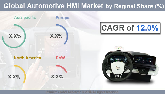 Global Automotive HMI Market