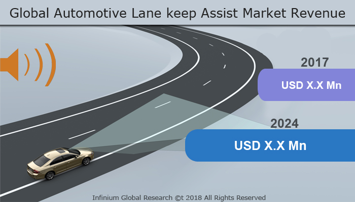Global Automotive Lane keep Assist Market