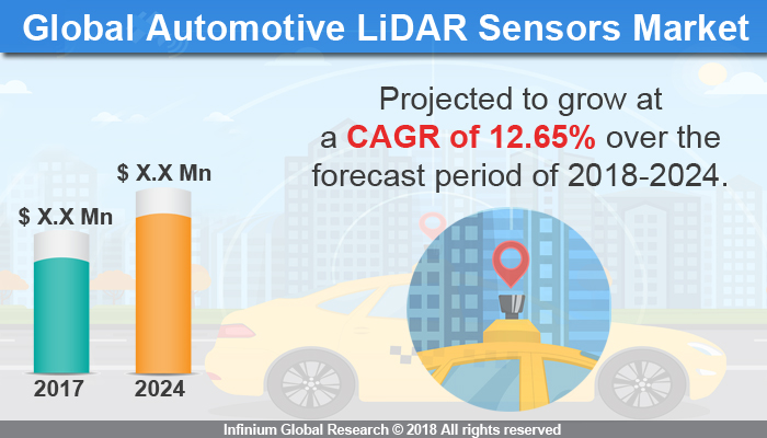 Automotive LiDAR Sensors Market