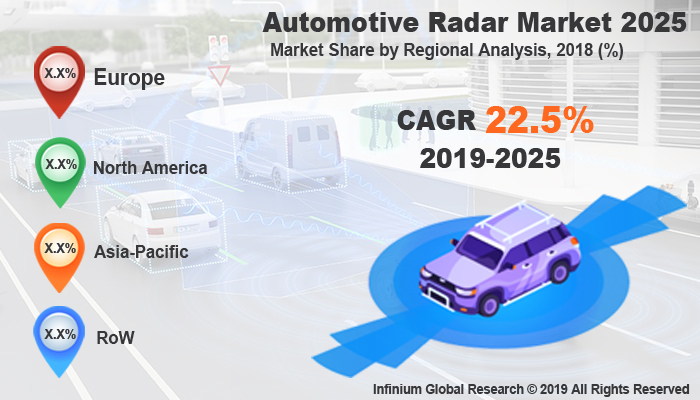 Automotive Radar Market Size, Share, Trends, Analysis