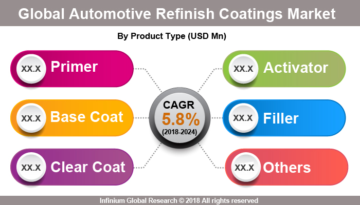 Global Automotive Refinish Coatings Market