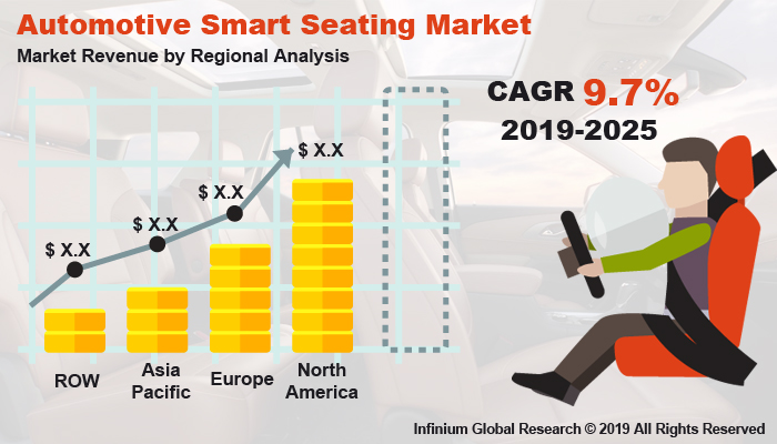 Global Automotive Smart Seating Market